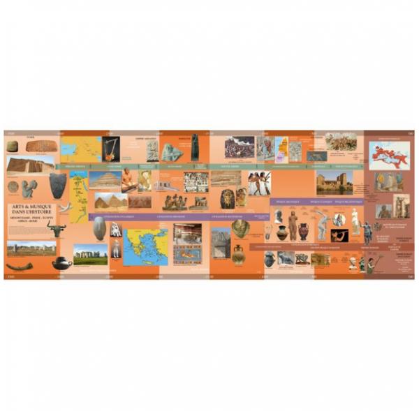 Chrono'Kit 1 - Frise chronologique - De -3500 à la fin de l'Empire Romain